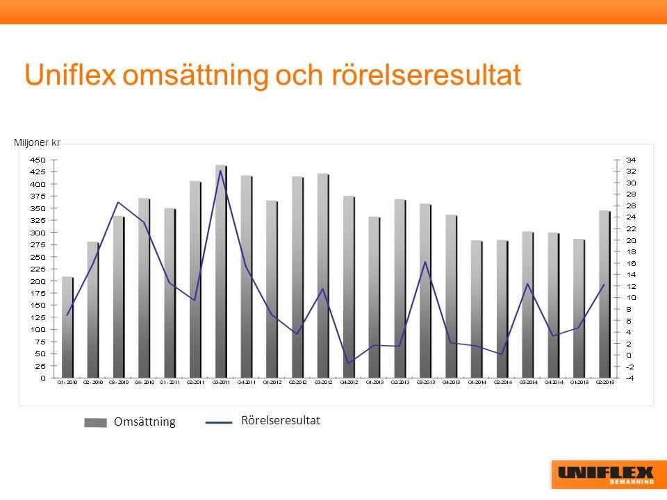 Omsättning Rörelseresultat Miljoner kr Uniflex omsättning och rörelseresultat