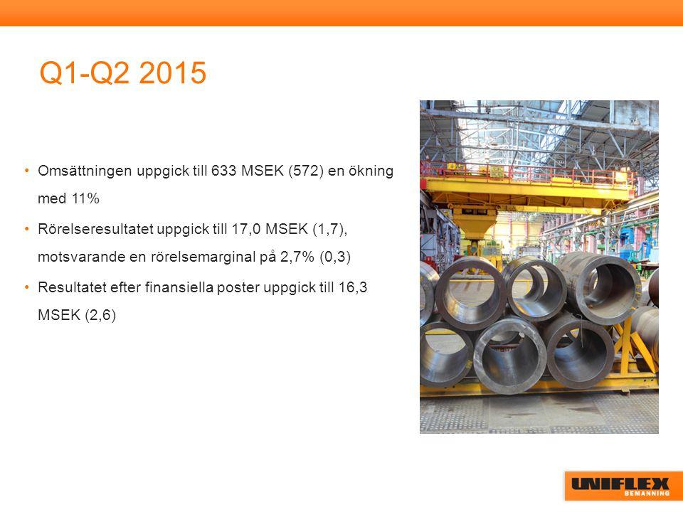 Q1-Q2 2015 Omsättningen uppgick till 633 MSEK (572) en ökning med 11% Rörelseresultatet uppgick till 17,0 MSEK (1,7), motsvarande en rörelsemarginal på 2,7% (0,3) Resultatet efter finansiella poster uppgick till 16,3 MSEK (2,6)