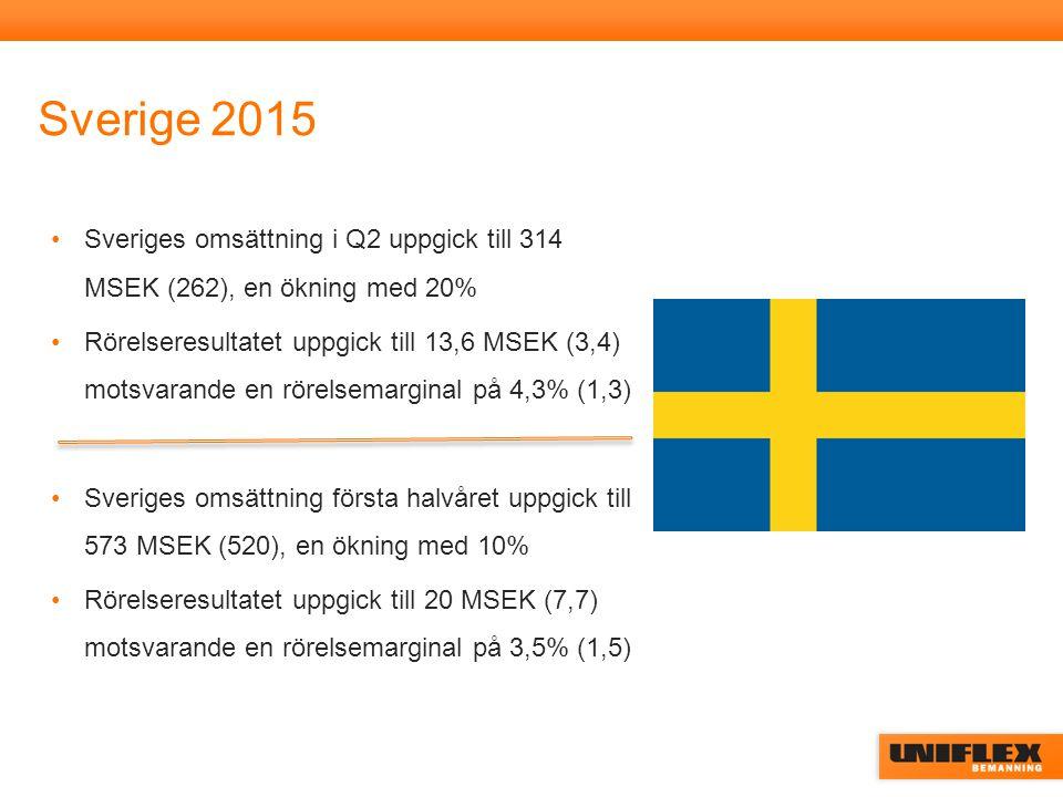 Sverige 2015 Sveriges omsättning i Q2 uppgick till 314 MSEK (262), en ökning med 20% Rörelseresultatet uppgick till 13,6 MSEK (3,4) motsvarande en rörelsemarginal på 4,3% (1,3) Sveriges omsättning första halvåret uppgick till 573 MSEK (520), en ökning med 10% Rörelseresultatet uppgick till 20 MSEK (7,7) motsvarande en rörelsemarginal på 3,5% (1,5)