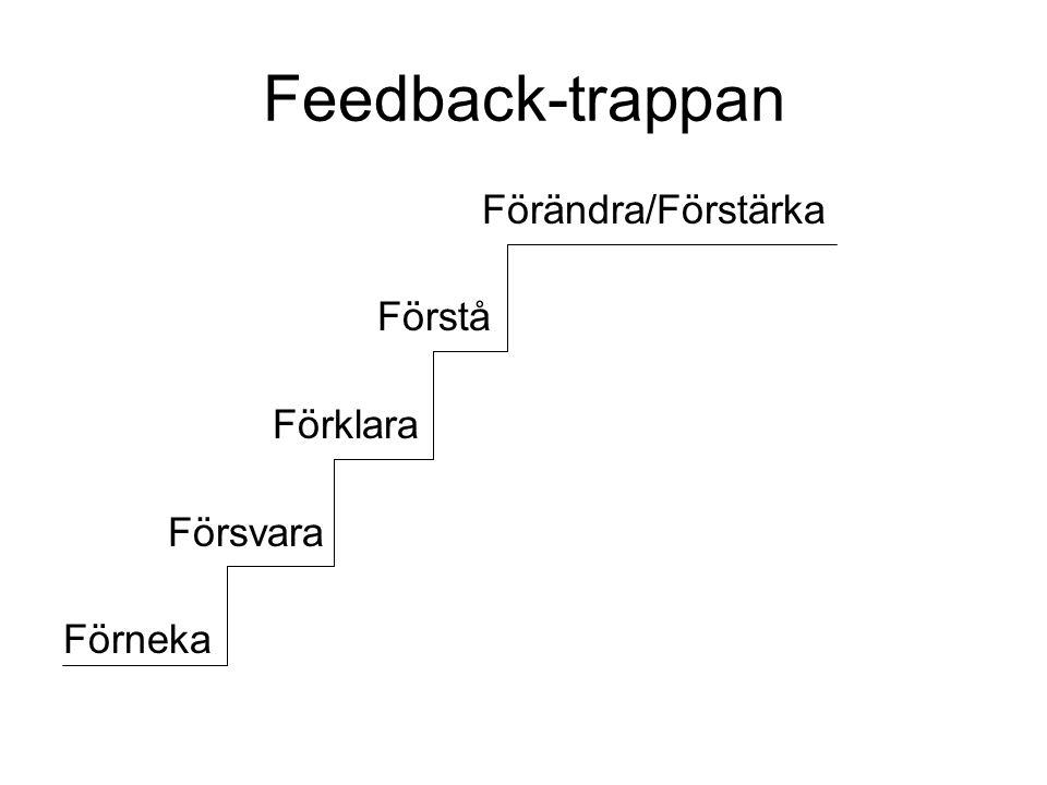 Feedback-trappan Förändra/Förstärka Förstå Förklara Försvara Förneka