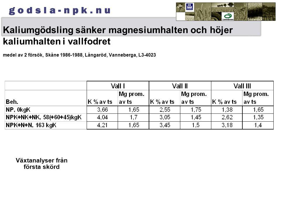 Kaliumgödsling sänker magnesiumhalten och höjer kaliumhalten i vallfodret medel av 2 försök, Skåne 1986-1988, Långaröd, Vanneberga, L3-4023 Växtanalyser från första skörd