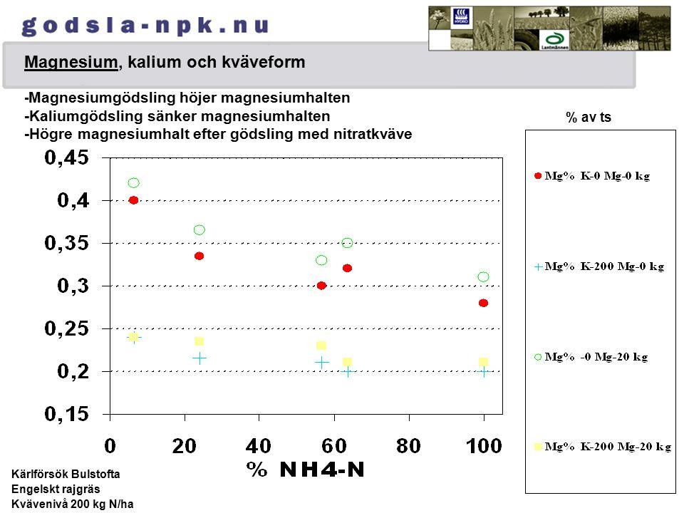 Magnesium, kalium och kväveform - Magnesiumgödsling höjer magnesiumhalten -Kaliumgödsling sänker magnesiumhalten -Högre magnesiumhalt efter gödsling med nitratkväve Kärlförsök Bulstofta Engelskt rajgräs Kvävenivå 200 kg N/ha % av ts