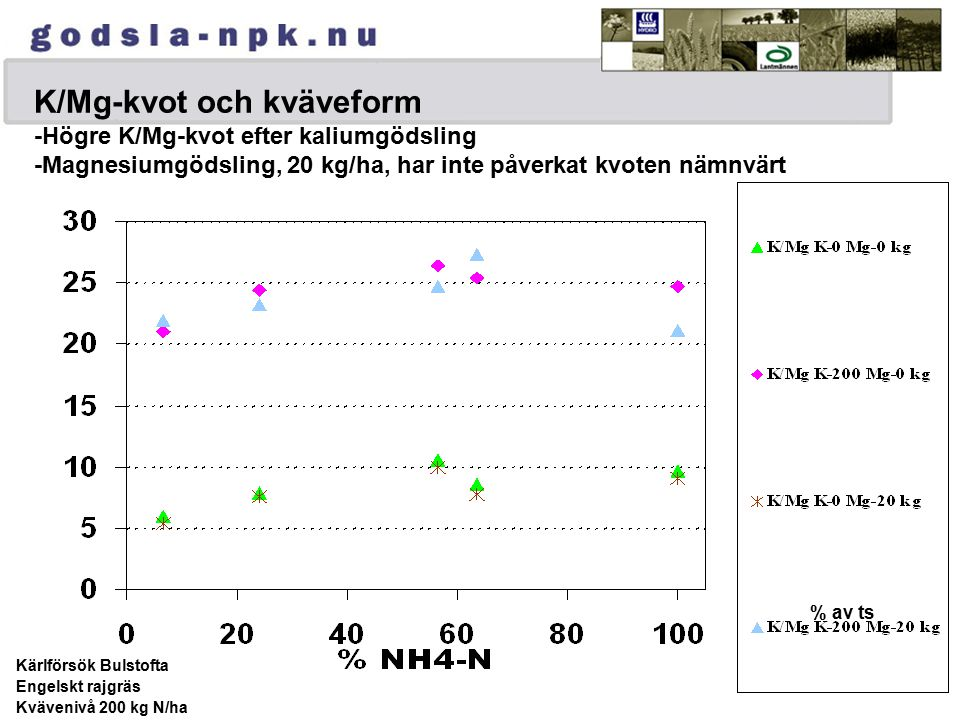 K/Mg-kvot och kväveform -Högre K/Mg-kvot efter kaliumgödsling -Magnesiumgödsling, 20 kg/ha, har inte påverkat kvoten nämnvärt % av ts Kärlförsök Bulstofta Engelskt rajgräs Kvävenivå 200 kg N/ha