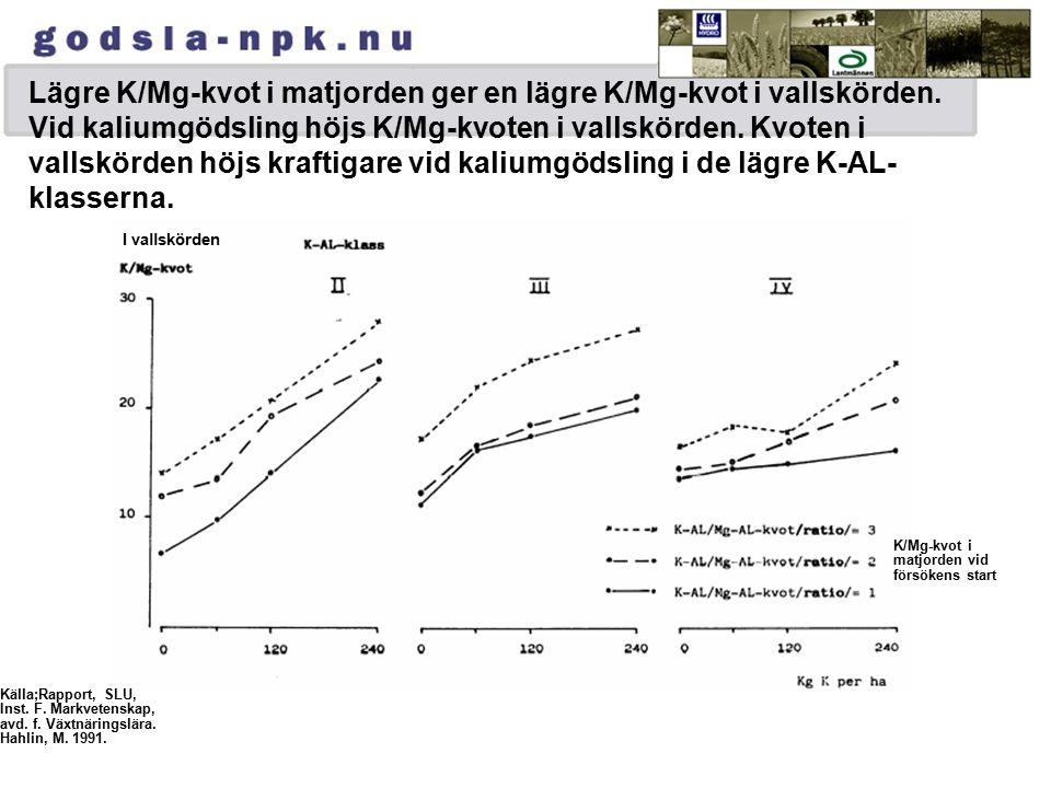Lägre K/Mg-kvot i matjorden ger en lägre K/Mg-kvot i vallskörden. Vid kaliumgödsling höjs K/Mg-kvoten i vallskörden. Kvoten i vallskörden höjs kraftig