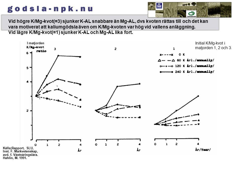 Vid högre K/Mg-kvot(=3) sjunker K-AL snabbare än Mg-AL, dvs kvoten rättas till och det kan vara motiverat att kaliumgödsla även om K/Mg-kvoten var hög vid vallens anläggning.