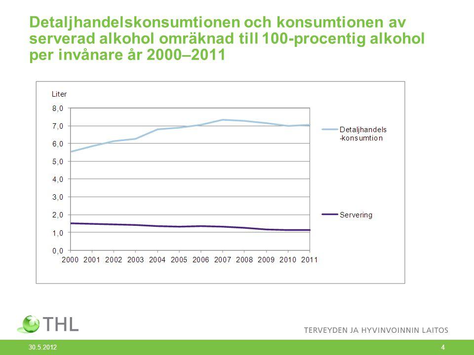 Detaljhandelskonsumtionen och konsumtionen av serverad alkohol omräknad till 100-procentig alkohol per invånare år 2000–2011 30.5.2012 4