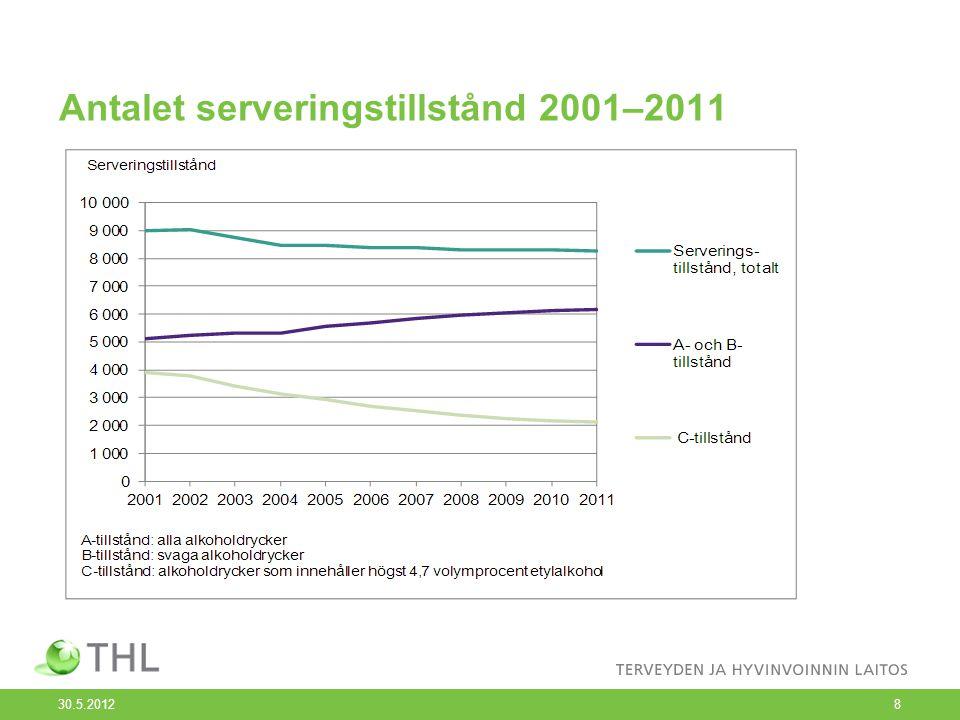 Antalet serveringstillstånd 2001–2011 30.5.2012 8