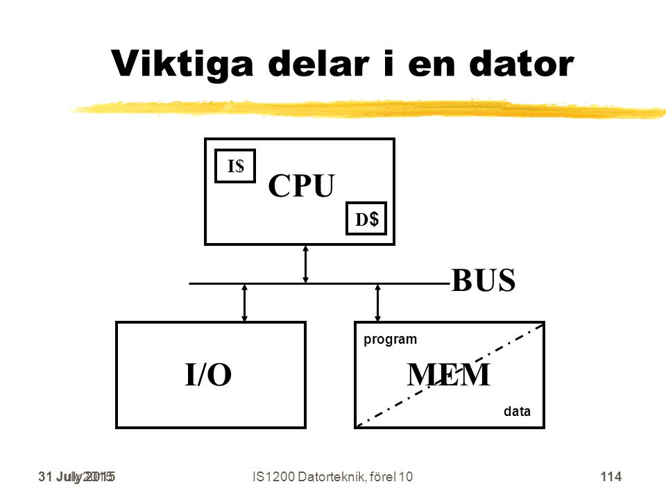 Viktiga delar i en dator CPU MEM BUS I/O program data 31 July 2015114 I$ D$D$ 31 July 2015114IS1200 Datorteknik, förel 10