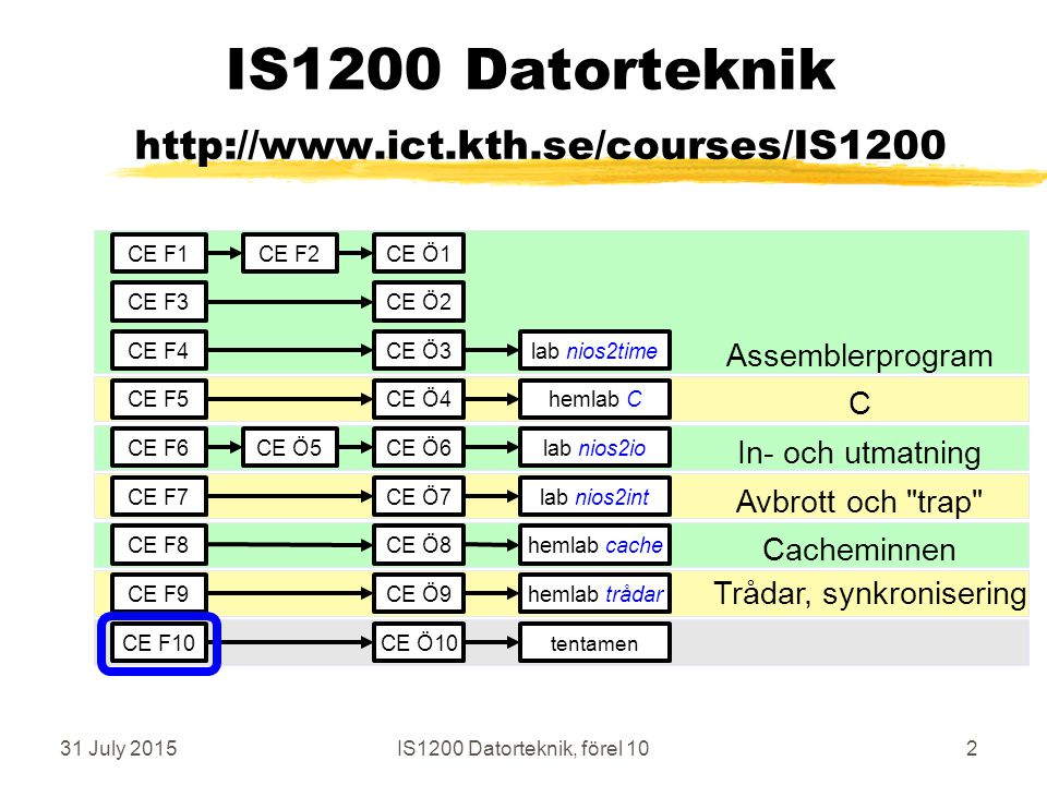 31 July 2015IS1200 Datorteknik, förel 1093 Programexempel, byte-code Java-koden zC = A + B ; översätts till byte-code ( java-assembler ) zPUSHA;kopiera från minne till stack zPUSHB;kopiera från minne till stack zADD; operera på stacken zPOPC;kopiera från stack till minne