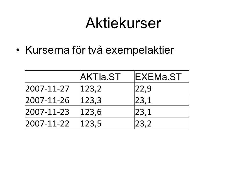 Aktiekurser Kurserna för två exempelaktier AKTIa.STEXEMa.ST 2007-11-27123,222,9 2007-11-26123,323,1 2007-11-23123,623,1 2007-11-22123,523,2