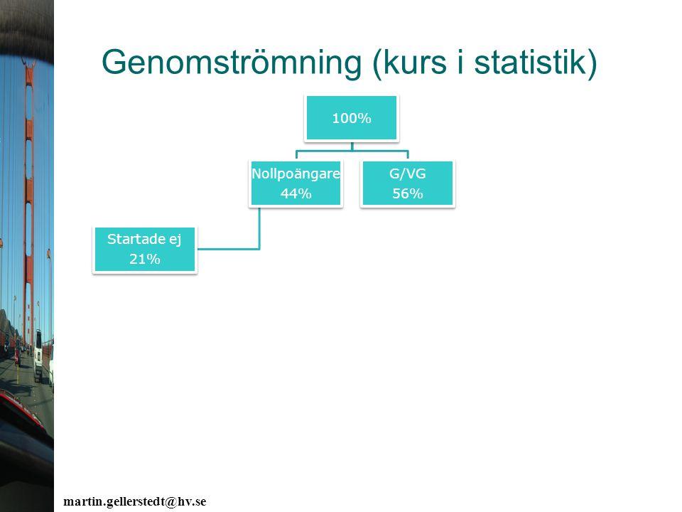 Genomströmning (kurs i statistik) martin.gellerstedt@hv.se 100% Nollpoängare 44% Startade ej 21% G/VG 56%