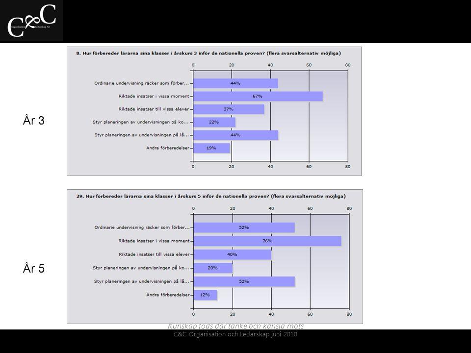 Kunskap föds där tanke och känsla möts C&C Organisation och Ledarskap juni 2010 - Redovisning av resultaten av NP ger inte en jämförbar bild