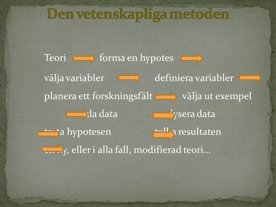 Teoriforma en hypotes välja variablerdefiniera variabler planera ett forskningsfält välja ut exempel samla dataanalysera data testa hypotesentolka resultaten en ny, eller i alla fall, modifierad teori…
