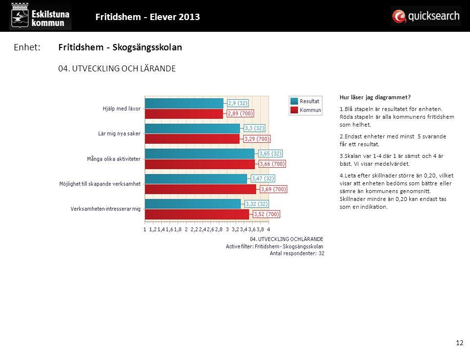 04. UTVECKLING OCH LÄRANDE Hur läser jag diagrammet? 1.Blå stapeln är resultatet för enheten. Röda stapeln är alla kommunens fritidshem som helhet. 2.
