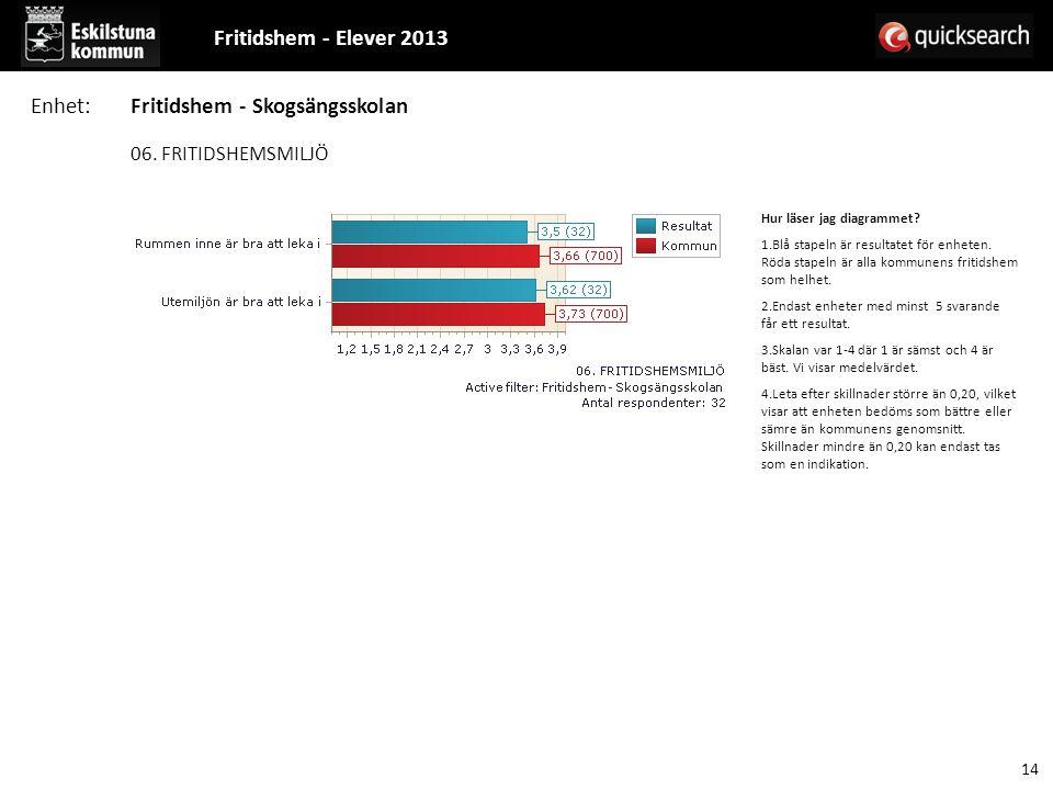 06. FRITIDSHEMSMILJÖ Hur läser jag diagrammet? 1.Blå stapeln är resultatet för enheten. Röda stapeln är alla kommunens fritidshem som helhet. 2.Endast