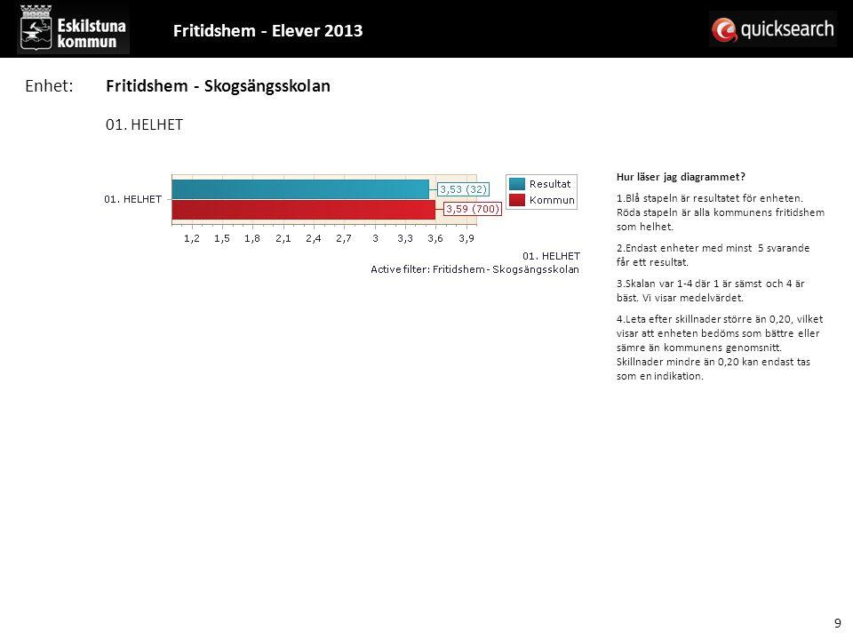 01. HELHET Hur läser jag diagrammet? 1.Blå stapeln är resultatet för enheten. Röda stapeln är alla kommunens fritidshem som helhet. 2.Endast enheter m