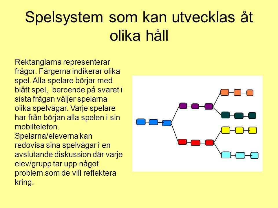 Spelsystem som kan utvecklas åt olika håll Rektanglarna representerar frågor. Färgerna indikerar olika spel. Alla spelare börjar med blått spel, beroe
