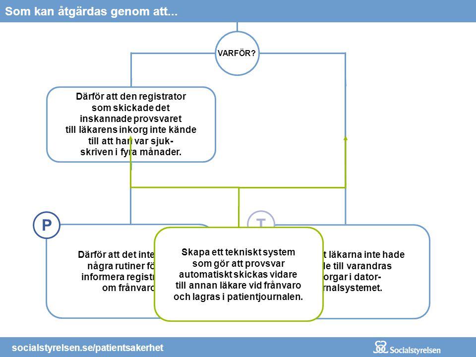 socialstyrelsen.se/patientsakerhet Vilket i sin tur orsakades av... VARFÖR? Därför att den registrator som skickade det inskannade provsvaret till läk