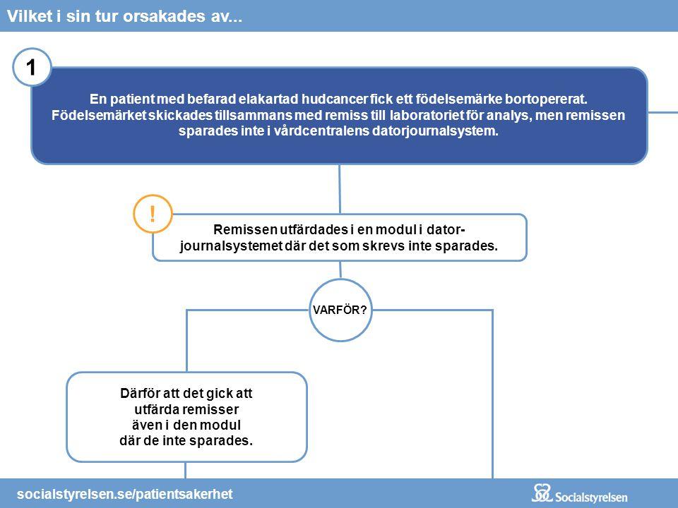 socialstyrelsen.se/patientsakerhet Tekniska lösningar/hjälpmedel: Digital diktering med taligenkän- ning direkt i behandlingsrummet (i stället för att