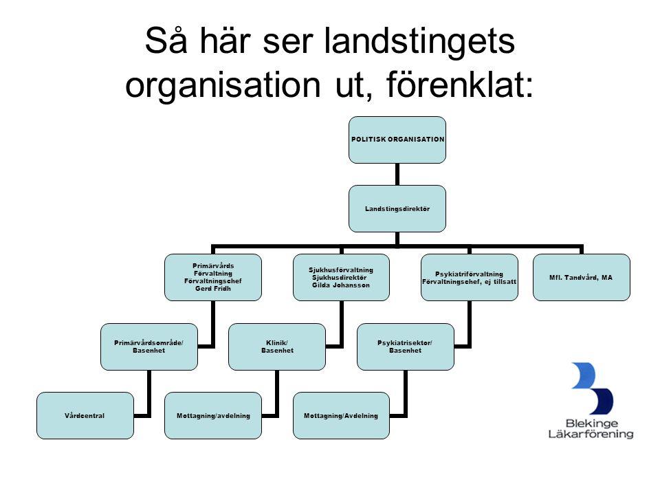 Så här ser landstingets organisation ut, förenklat: POLITISK ORGANISATION Landstingsdirektör Primärvårds Förvaltning Förvaltningschef Gerd Fridh Primä