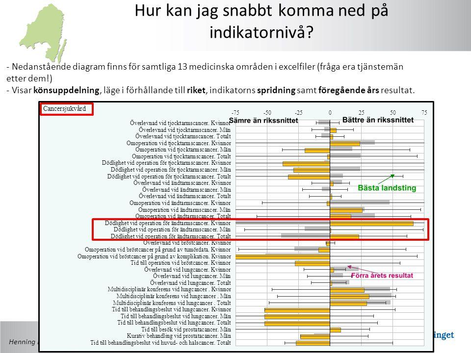 Henning Elvtegen, Ledningsstaben Östergötland Hur kan jag snabbt komma ned på indikatornivå? - Nedanstående diagram finns för samtliga 13 medicinska o