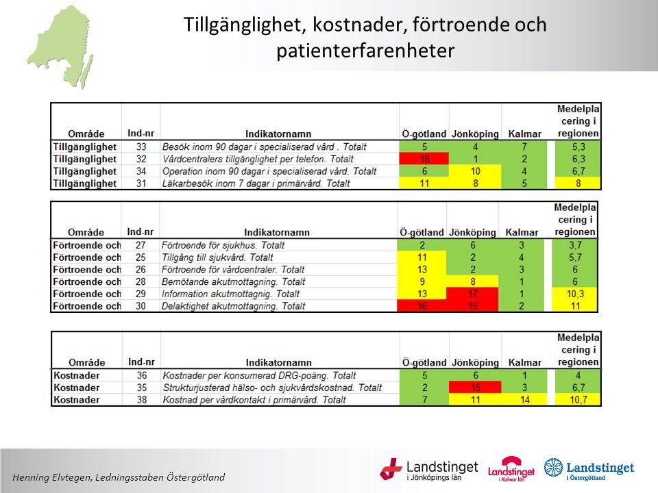 Tillgänglighet, kostnader, förtroende och patienterfarenheter Henning Elvtegen, Ledningsstaben Östergötland