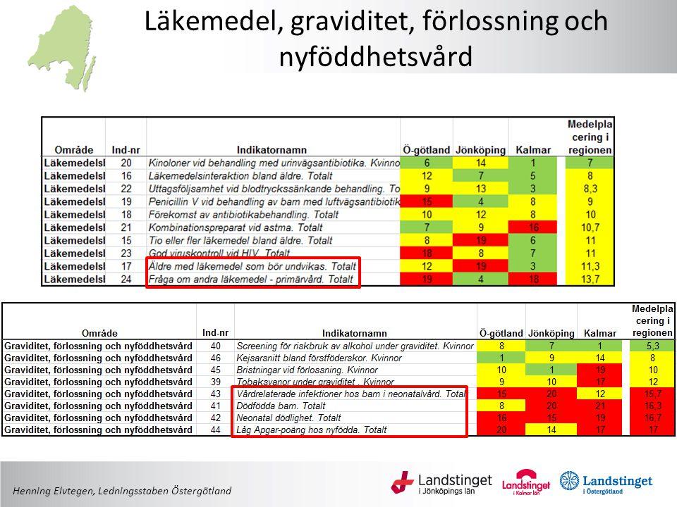 Läkemedel, graviditet, förlossning och nyföddhetsvård Henning Elvtegen, Ledningsstaben Östergötland