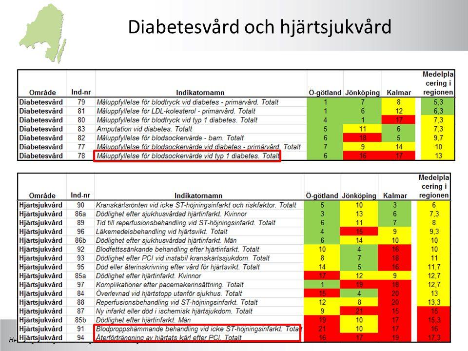 Henning Elvtegen, Ledningsstaben Östergötland Diabetesvård och hjärtsjukvård