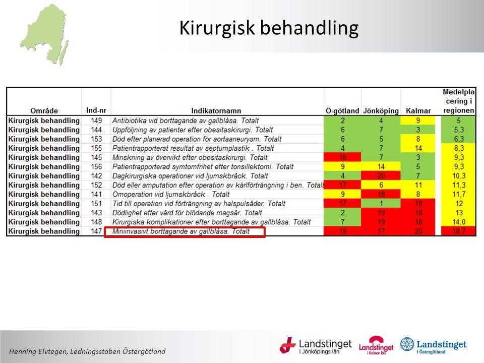 Kirurgisk behandling Henning Elvtegen, Ledningsstaben Östergötland