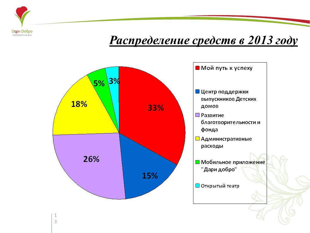 13 Распределение средств в 2013 году