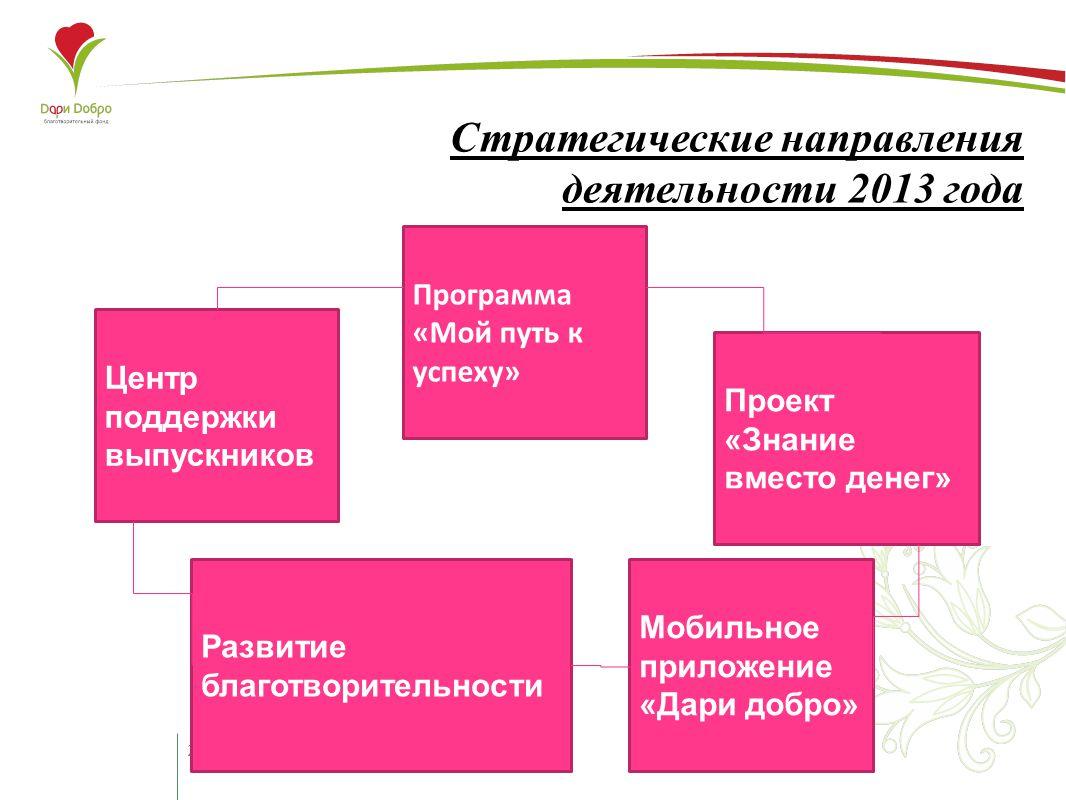 2 Стратегические направления деятельности 2013 года Программа «Мой путь к успеху» Центр поддержки выпускников Проект «Знание вместо денег» Мобильное приложение «Дари добро» Развитие благотворительности