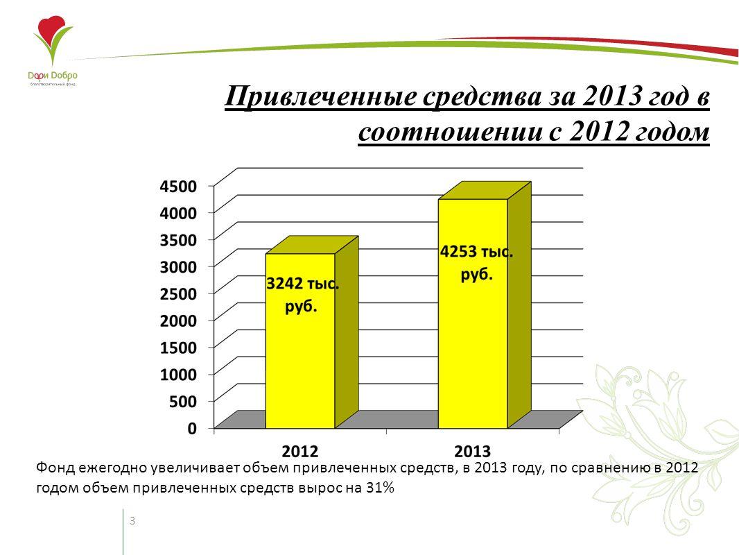 3 Привлеченные средства за 2013 год в соотношении с 2012 годом Фонд ежегодно увеличивает объем привлеченных средств, в 2013 году, по сравнению в 2012 годом объем привлеченных средств вырос на 31%