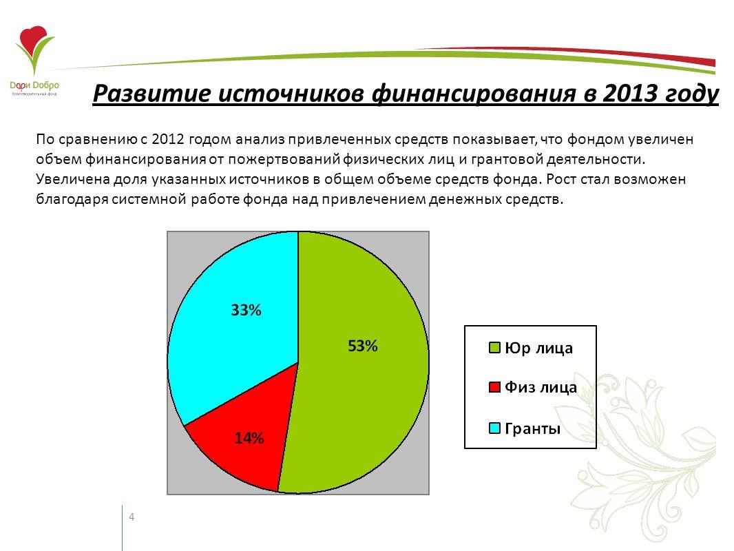 4 Развитие источников финансирования в 2013 году По сравнению с 2012 годом анализ привлеченных средств показывает, что фондом увеличен объем финансирования от пожертвований физических лиц и грантовой деятельности.