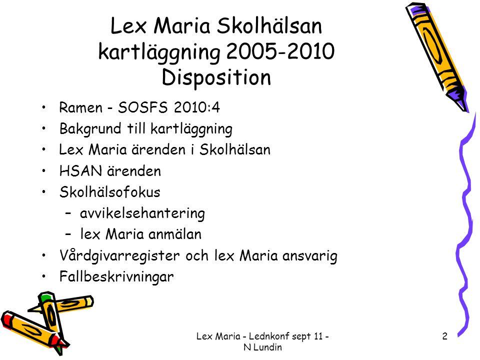 Lex Maria - Lednkonf sept 11 - N Lundin 23 Fallstudie •Felvaccinering av elev •Skulle fått MMR (bägge föräldrars skriftliga tillstånd) •Uppskjuten vaccination pga infektion •Vaccineras vid skolläkarbesök •Skolsköterska störs av andra elever •Elev får Infanrix i stället •Moder informeras •Elev inga biverkningar •SoS: – den som iordningsställer läkemedel ska kontrollera identitet, läkemedels namn, styrka, form, dos, tidpunkt mot ordinationen – felet inte ringa o skolsköterska kan inte undgå kritik – inte tillfyllest att som ordinationsunderlag hänvisa till FASS – vaccinationsrutiner dokumenterade, följas upp årligen o hållas aktuella