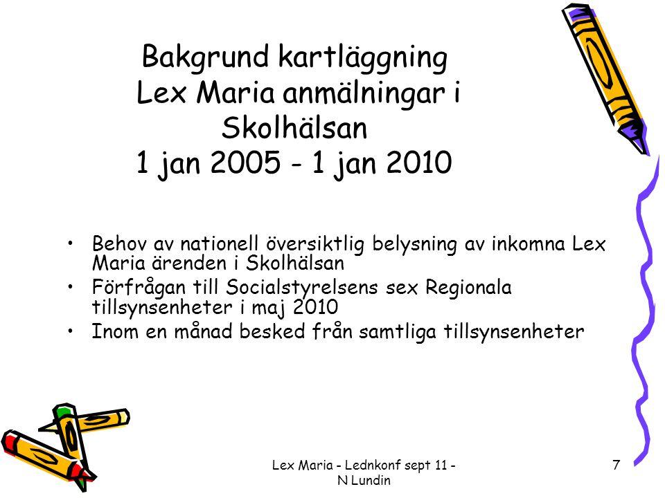 7 Bakgrund kartläggning Lex Maria anmälningar i Skolhälsan 1 jan 2005 - 1 jan 2010 •Behov av nationell översiktlig belysning av inkomna Lex Maria ären