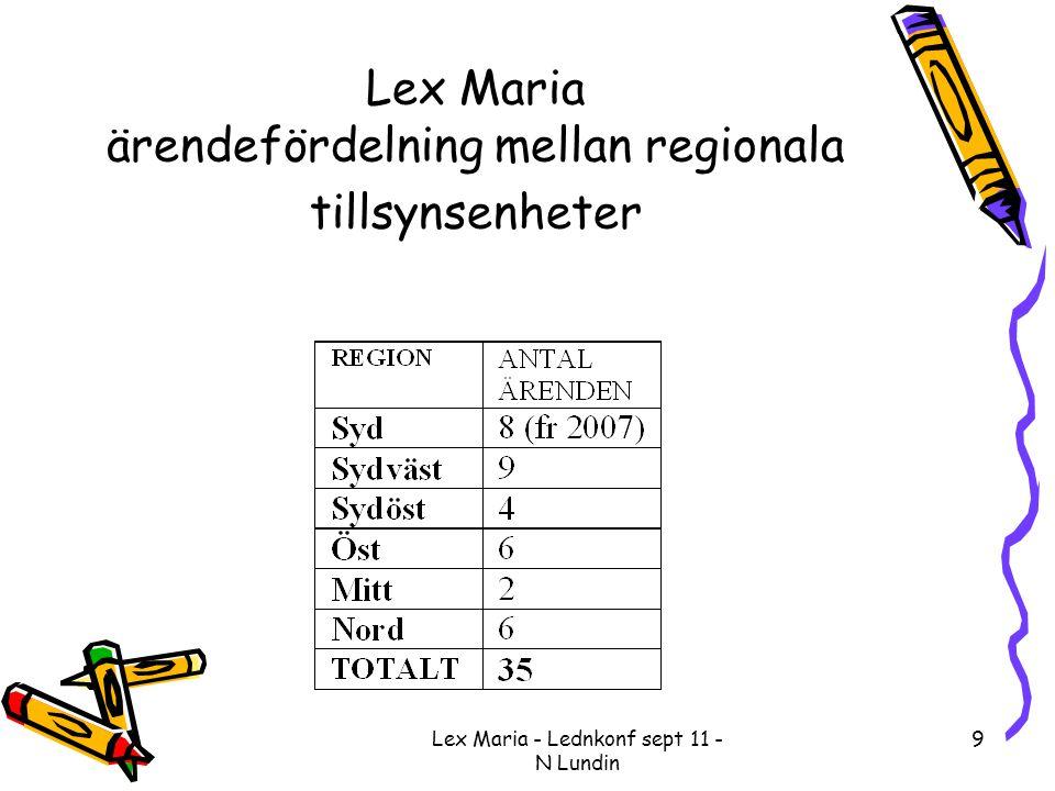 Lex Maria - Lednkonf sept 11 - N Lundin 10 Lex Maria ärendefokus •34% hälsoundersökningar (inklusive Scoliosscreening) •20% vaccinationshändelser •Två ärenden genomförda suicid (utifrån tvingande Lex Maria anmälan)