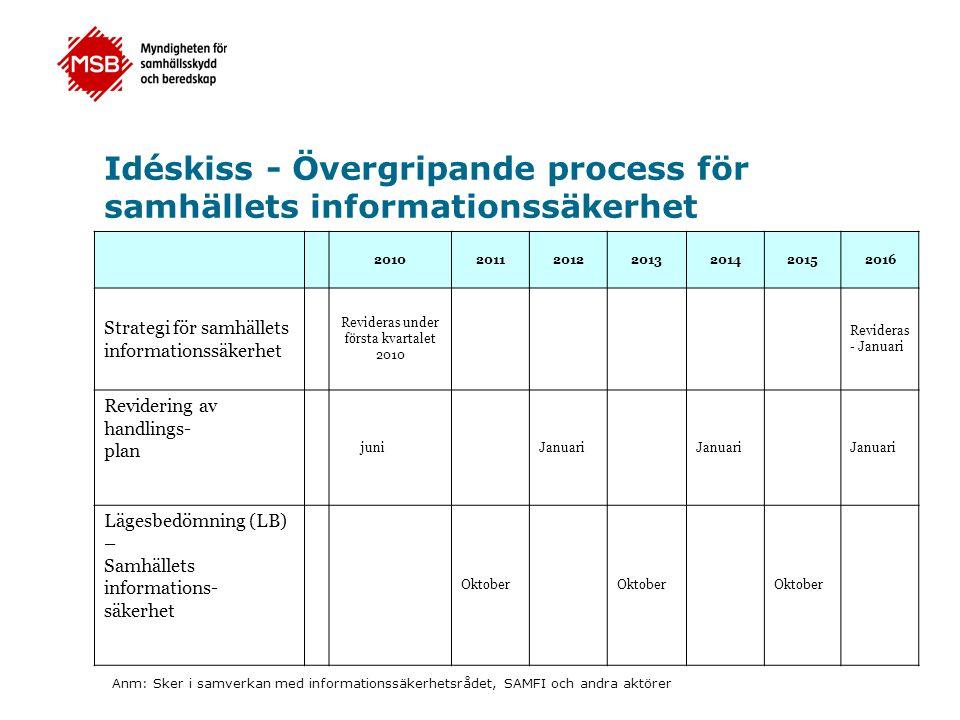 Idéskiss - Övergripande process för samhällets informationssäkerhet 2010201120122013201420152016 Strategi för samhällets informationssäkerhet Revidera