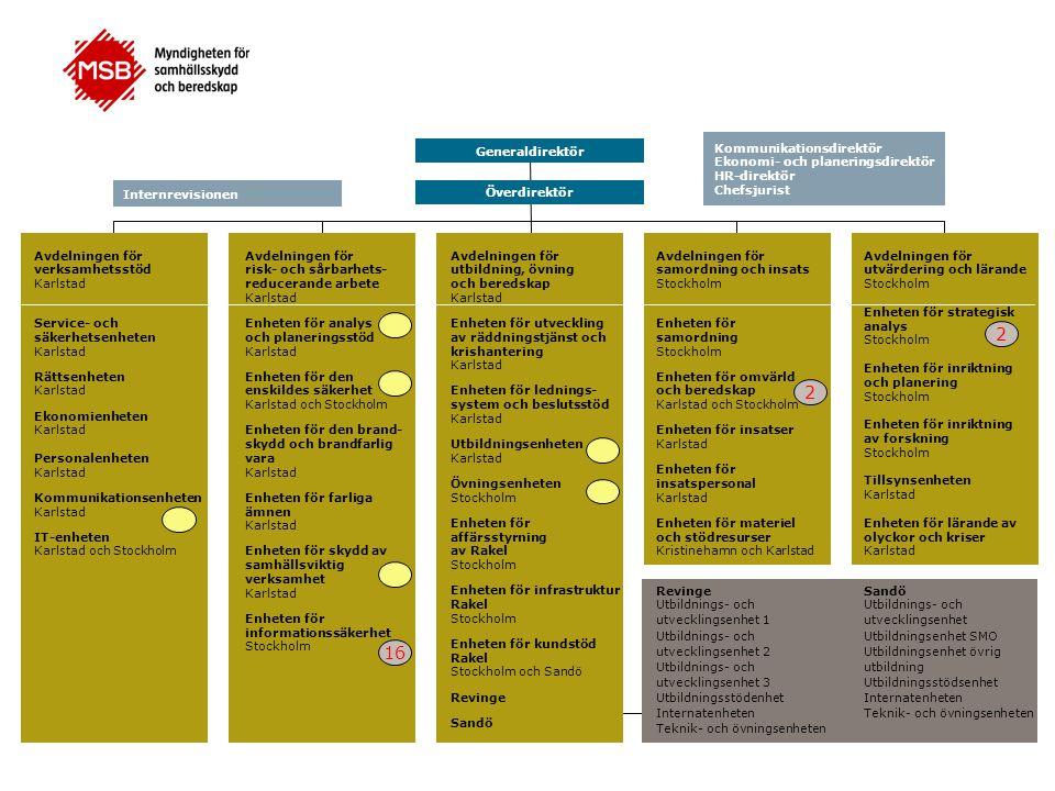 MSB - mandat informationssäkerhet •SFS 2008:1002 Utfärdad: 2008-11-20 Förordning (2008:1002) med instruktion för Myndigheten för samhällsskydd och beredskap Verksamhetsområde1 § Myndigheten för samhällsskydd och beredskap har ansvar för frågor om skydd mot olyckor, krisberedskap och civilt försvar, i den utsträckning inte någon annan myndighet har ansvaret.