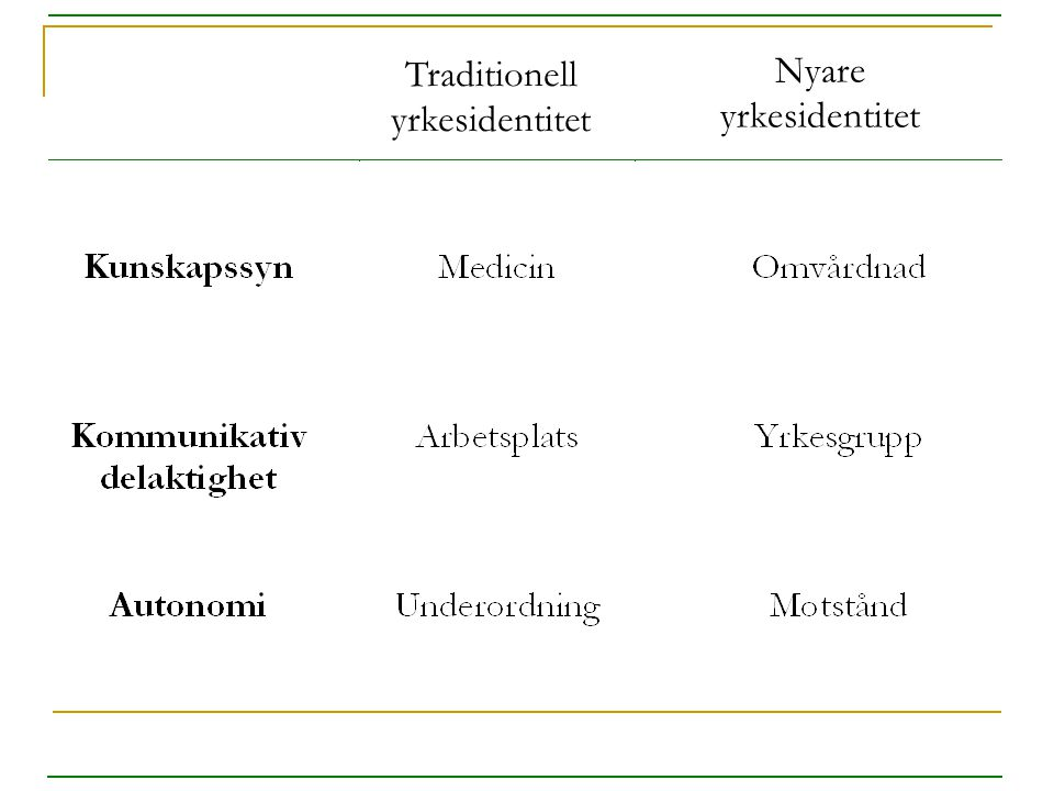 Traditionell yrkesidentitet Nyare yrkesidentitet