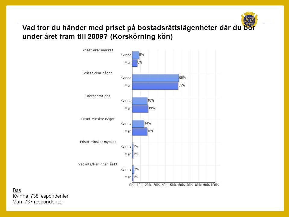 Vad tror du händer med priset på bostadsrättslägenheter där du bor under året fram till 2009.