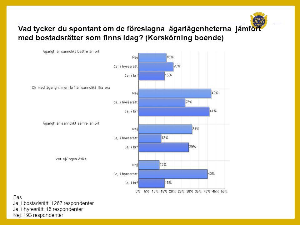Vad tycker du spontant om de föreslagna ägarlägenheterna jämfört med bostadsrätter som finns idag.
