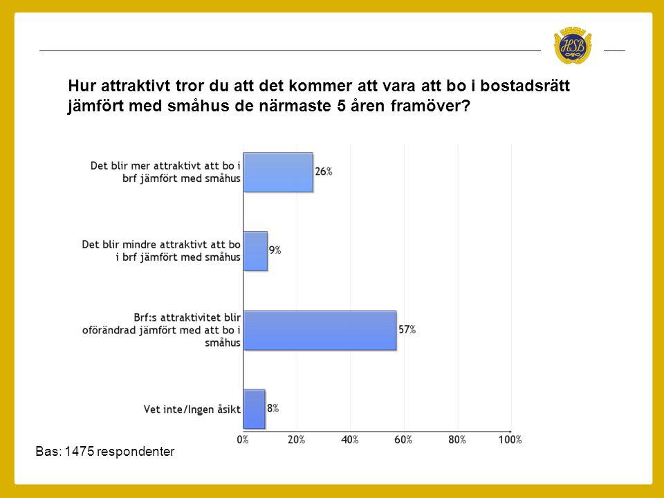 Bas: 1475 respondenter Hur attraktivt tror du att det kommer att vara att bo i bostadsrätt jämfört med småhus de närmaste 5 åren framöver