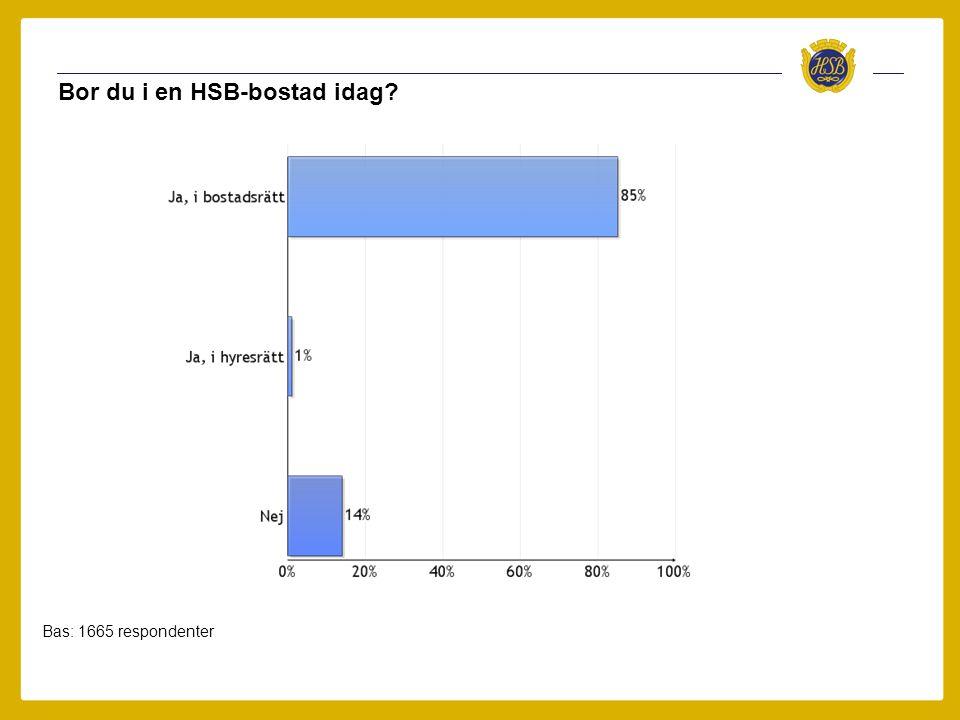 Bor du i en HSB-bostad idag Bas: 1665 respondenter