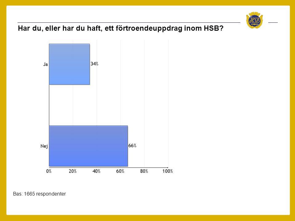 Har du, eller har du haft, ett förtroendeuppdrag inom HSB Bas: 1665 respondenter