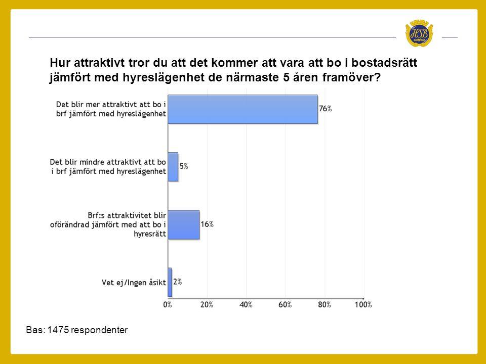 Bas: 1475 respondenter Hur attraktivt tror du att det kommer att vara att bo i bostadsrätt jämfört med hyreslägenhet de närmaste 5 åren framöver?
