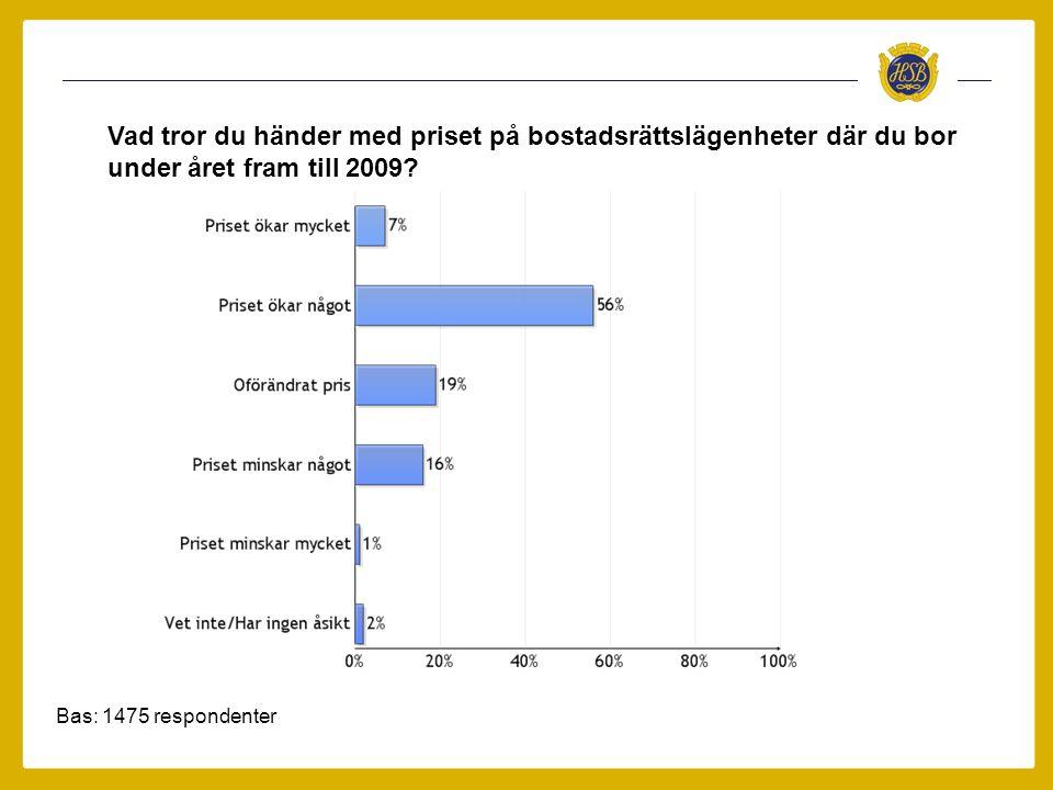 Bas: 1475 respondenter Vad tror du händer med priset på bostadsrättslägenheter där du bor under året fram till 2009?