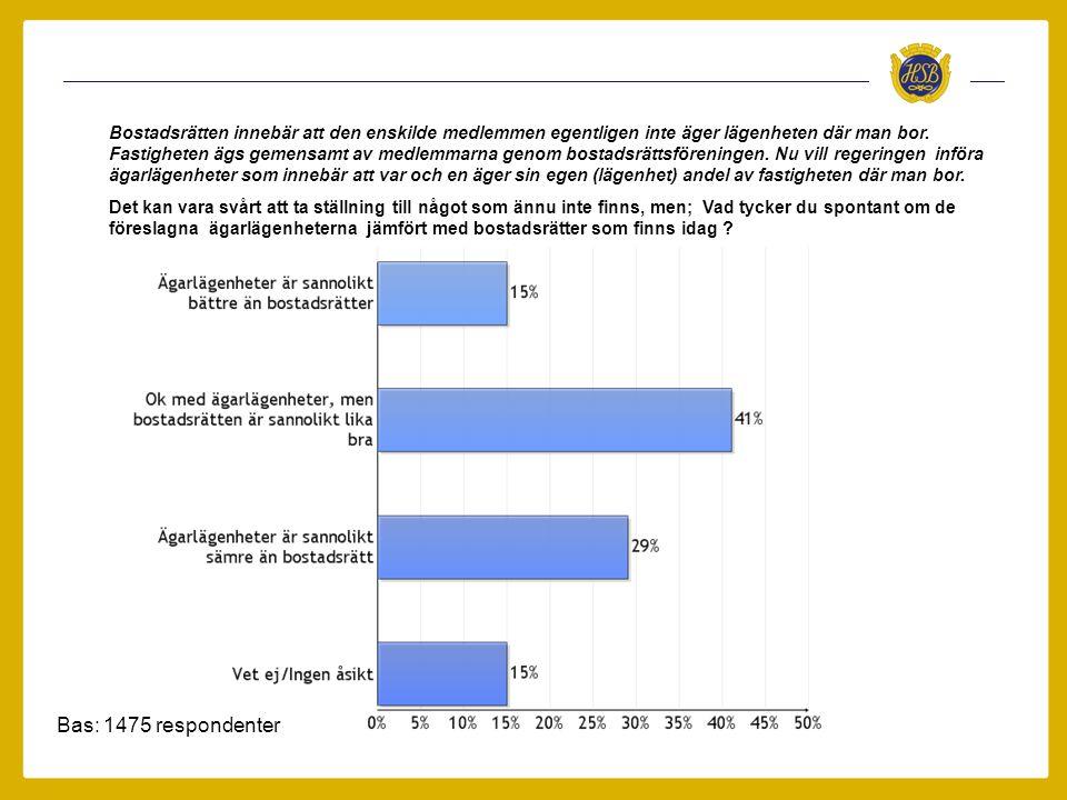 Bas: 1475 respondenter Bostadsrätten innebär att den enskilde medlemmen egentligen inte äger lägenheten där man bor.