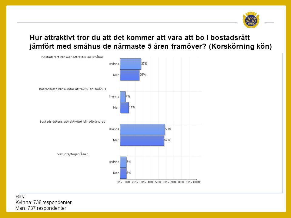 Bas: Kvinna: 738 respondenter Man: 737 respondenter Hur attraktivt tror du att det kommer att vara att bo i bostadsrätt jämfört med småhus de närmaste 5 åren framöver.