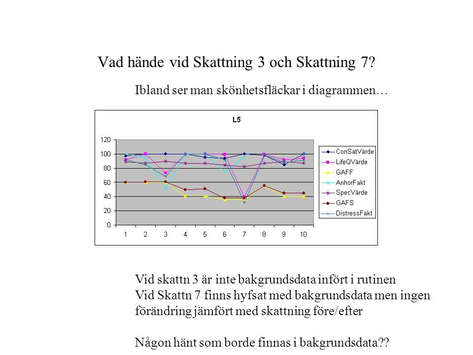 Vad hände vid Skattning 3 och Skattning 7? Ibland ser man skönhetsfläckar i diagrammen… Vid skattn 3 är inte bakgrundsdata infört i rutinen Vid Skattn