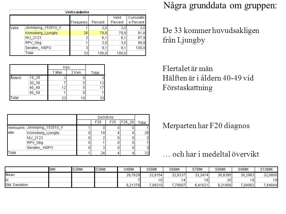 De 33 kommer huvudsakligen från Ljungby Flertalet är män Hälften är i åldern 40-49 vid Förstaskattning Merparten har F20 diagnos … och har i medeltal